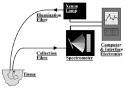 Schematic diagram of ESS diagnostic system
